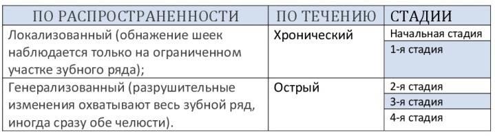 классификация пародонтоза таблица