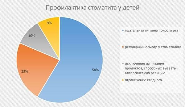 профилактика стоматита у детей диаграмма