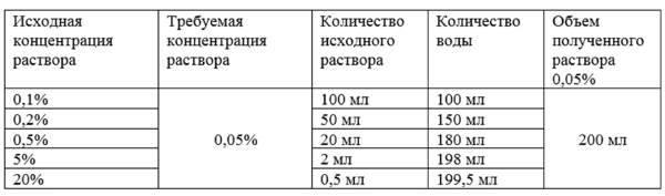 Таблица - пропорции разведения