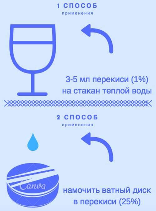 Пропорции перекиси для лечения стоматита