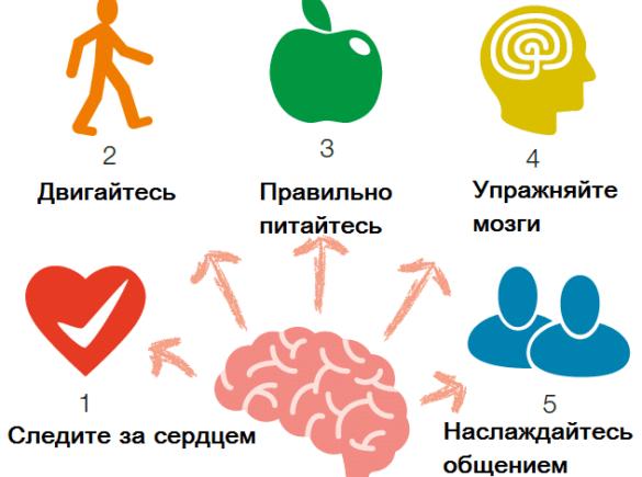 Профилактика деменции